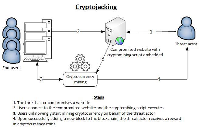 cryptojacking-source-enisa-nicholas-espinoza-blog-post